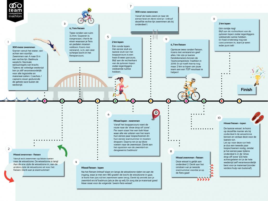 competitie - Triathlon Dubbele Supersprint Infographic Nijmegen vanAtotZ 1 1030x773 - UHTT maakt kans op unieke 'Super Promotie' op bijzondere finaledag Teamcompetitie - triathlon, Nederland, Marco, Jorrit, competitie, Charles, Bart, 2018